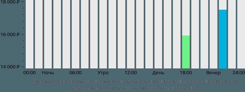Динамика цен в зависимости от времени вылета из Нижнего Новгорода в Новый Уренгой