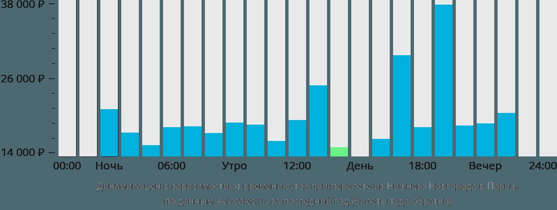 Динамика цен в зависимости от времени вылета из Нижнего Новгорода в Париж