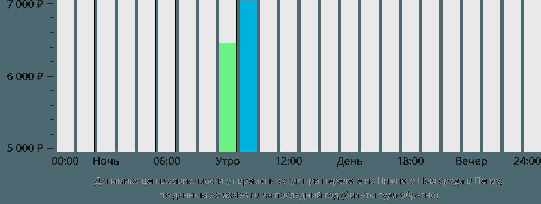Динамика цен в зависимости от времени вылета из Нижнего Новгорода в Пензу