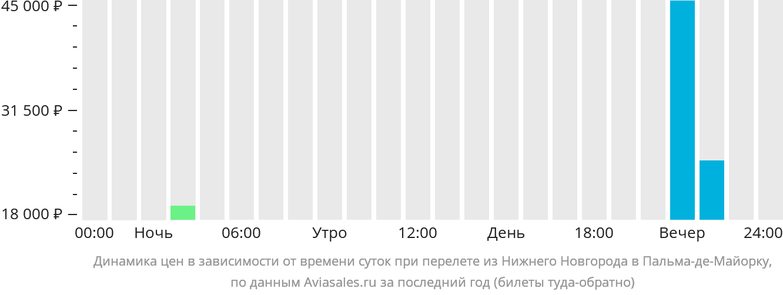 Динамика цен в зависимости от времени вылета из Нижнего Новгорода в Пальма-де-Майорку