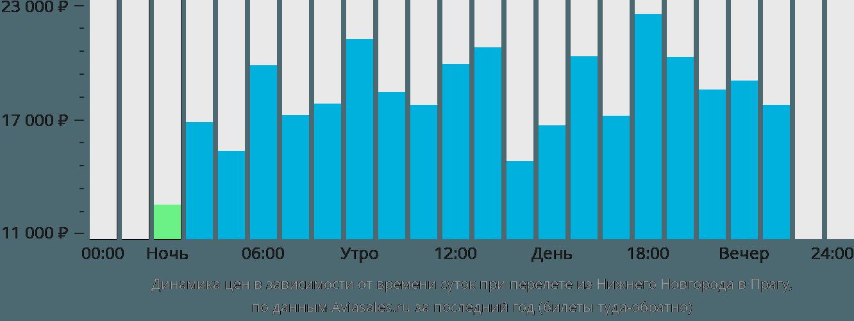 Динамика цен в зависимости от времени вылета из Нижнего Новгорода в Прагу