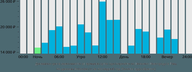 Динамика цен в зависимости от времени вылета из Нижнего Новгорода в Рим