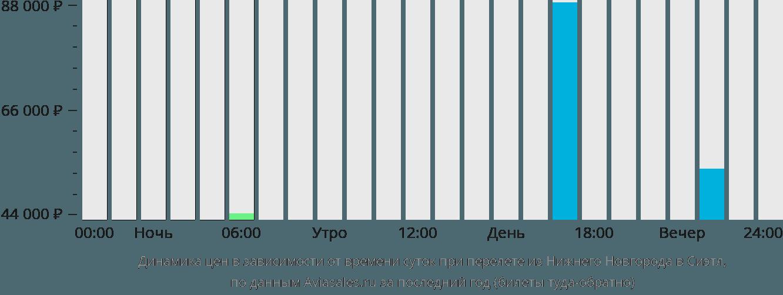 Динамика цен в зависимости от времени вылета из Нижнего Новгорода в Сиэтл