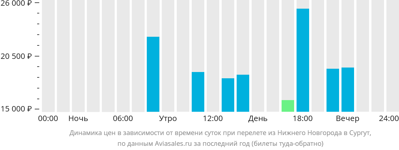 Динамика цен в зависимости от времени вылета из Нижнего Новгорода в Сургут