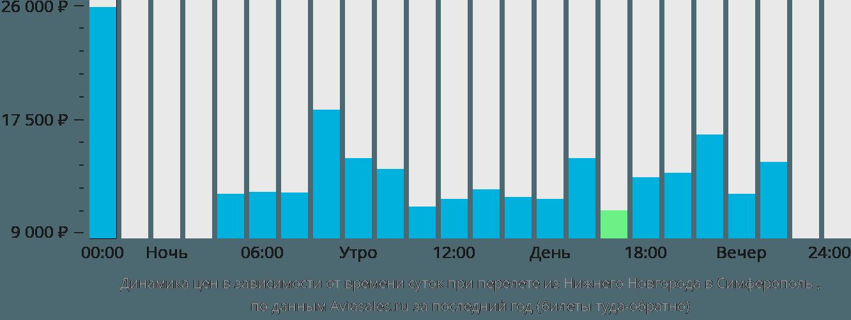 Динамика цен в зависимости от времени вылета из Нижнего Новгорода в Симферополь (Крым)