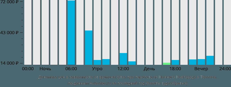Динамика цен в зависимости от времени вылета из Нижнего Новгорода в Тбилиси