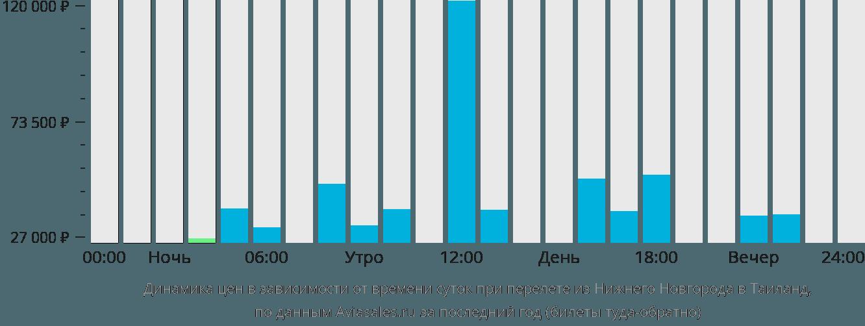 Динамика цен в зависимости от времени вылета из Нижнего Новгорода в Таиланд
