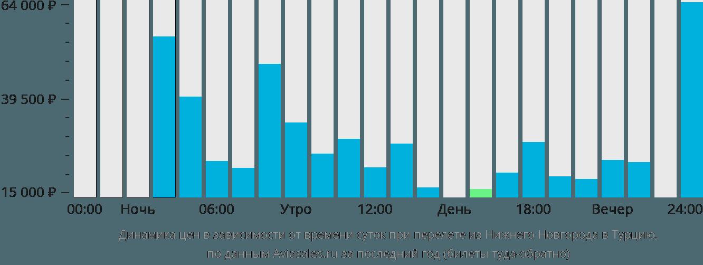 Динамика цен в зависимости от времени вылета из Нижнего Новгорода в Турцию