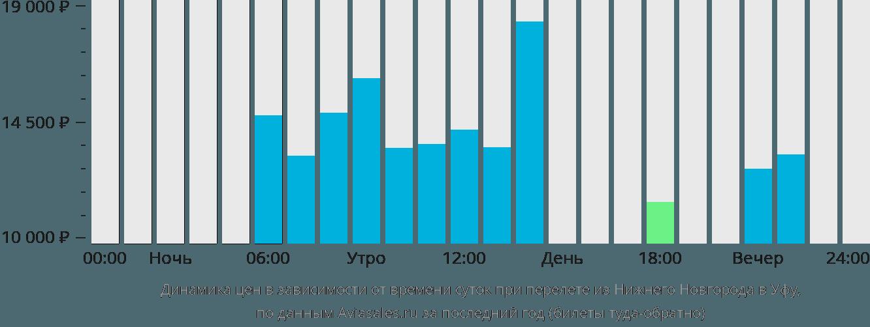 Динамика цен в зависимости от времени вылета из Нижнего Новгорода в Уфу