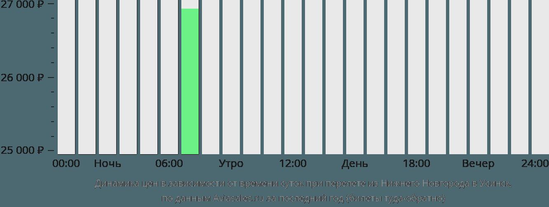 Динамика цен в зависимости от времени вылета из Нижнего Новгорода в Усинск