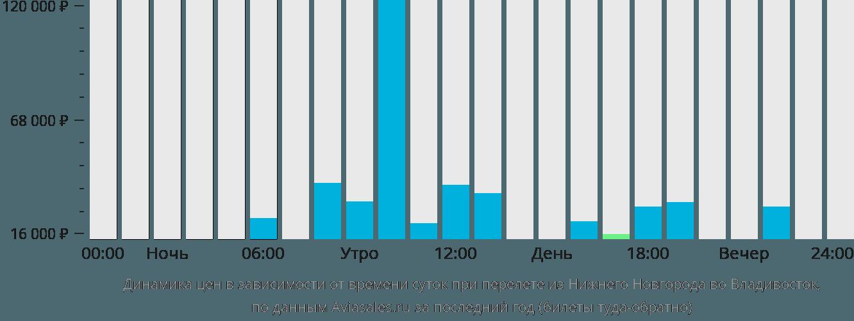 Динамика цен в зависимости от времени вылета из Нижнего Новгорода во Владивосток