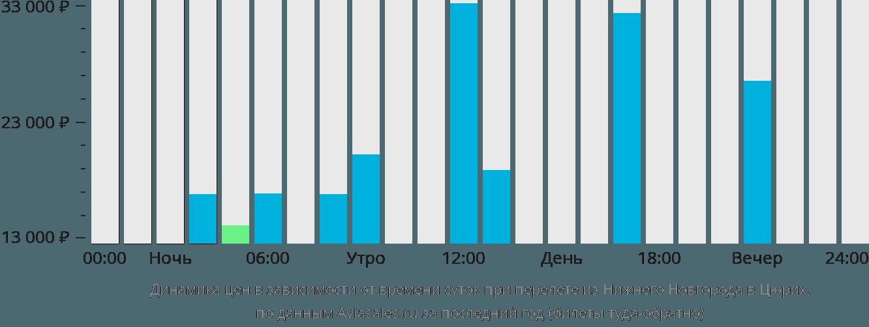 Динамика цен в зависимости от времени вылета из Нижнего Новгорода в Цюрих