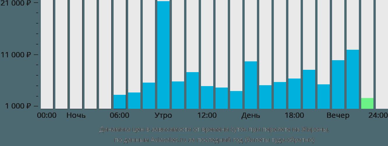 Динамика цен в зависимости от времени вылета из Жироны