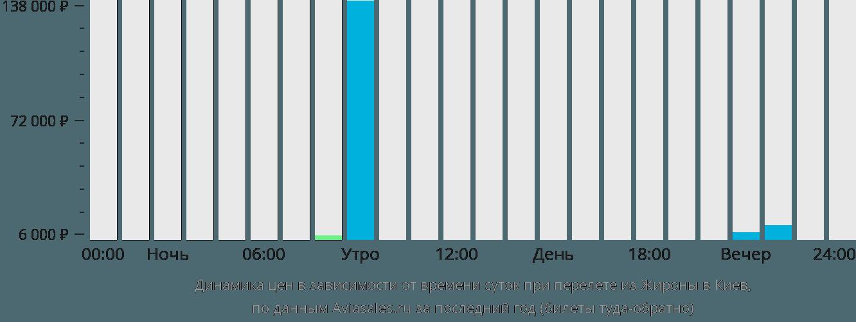 Динамика цен в зависимости от времени вылета из Жироны в Киев