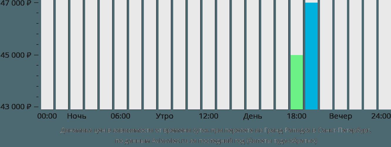 Динамика цен в зависимости от времени вылета из Гранд-Рапидса в Санкт-Петербург