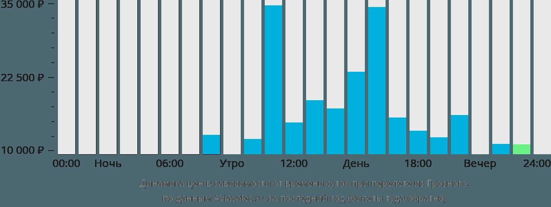 Динамика цен в зависимости от времени вылета из Грозного