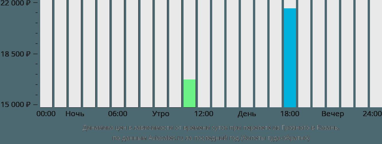 Динамика цен в зависимости от времени вылета из Грозного в Казань