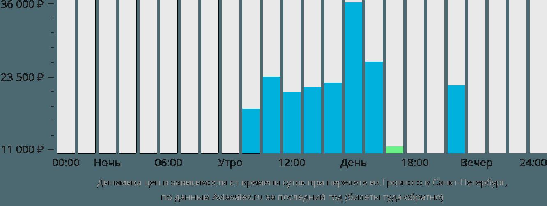Динамика цен в зависимости от времени вылета из Грозного в Санкт-Петербург
