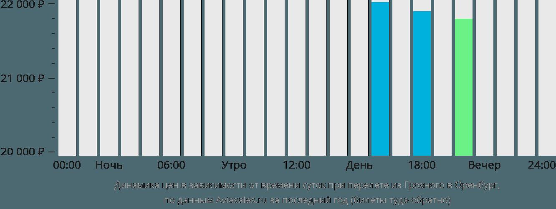 Динамика цен в зависимости от времени вылета из Грозного в Оренбург