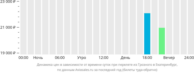 Динамика цен в зависимости от времени вылета из Грозного в Екатеринбург