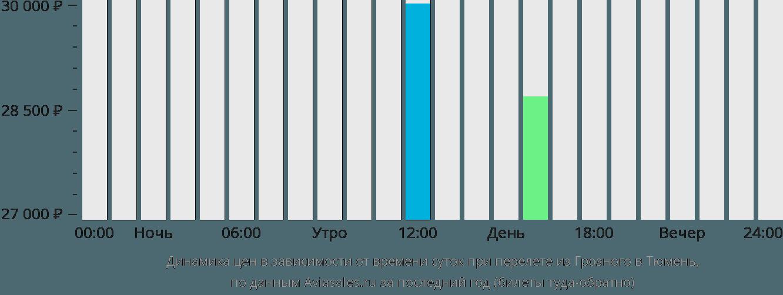 Динамика цен в зависимости от времени вылета из Грозного в Тюмень