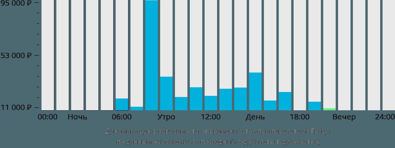 Динамика цен в зависимости от времени вылета из Граца
