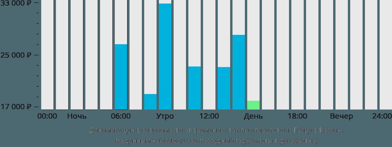 Динамика цен в зависимости от времени вылета из Граца в Россию