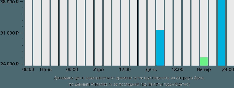 Динамика цен в зависимости от времени вылета из Атырау в Дели