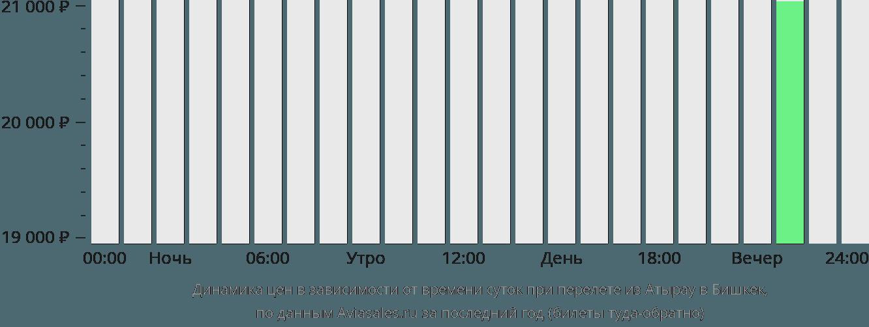 Динамика цен в зависимости от времени вылета из Атырау в Бишкек
