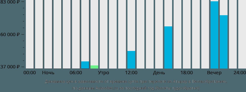 Динамика цен в зависимости от времени вылета из Атырау в Великобританию