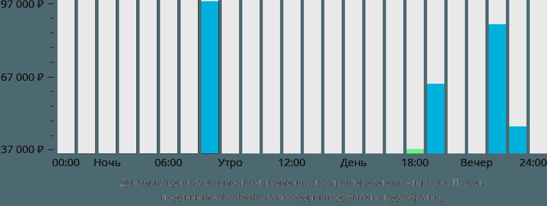 Динамика цен в зависимости от времени вылета из Атырау на Пхукет