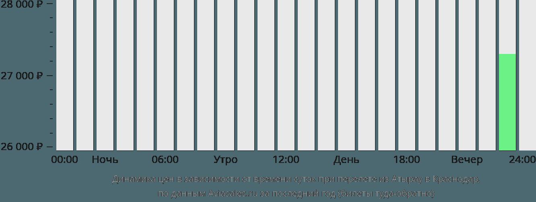 Динамика цен в зависимости от времени вылета из Атырау в Краснодар
