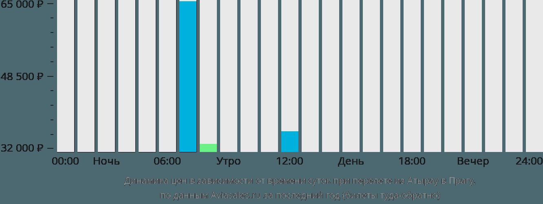 Динамика цен в зависимости от времени вылета из Атырау в Прагу