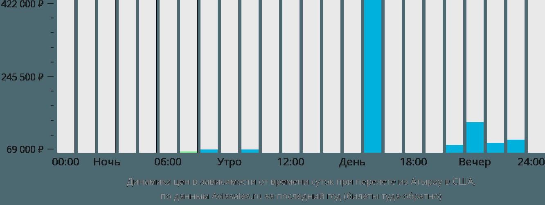 Динамика цен в зависимости от времени вылета из Атырау в США