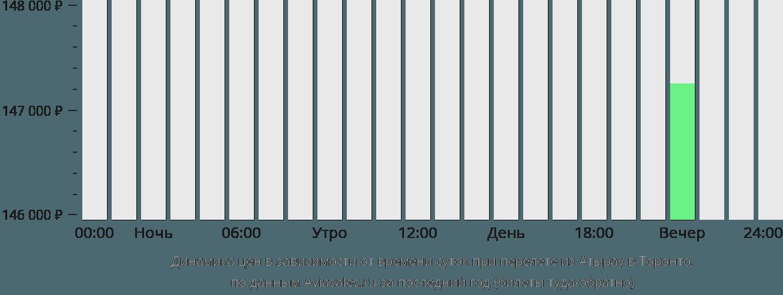 Динамика цен в зависимости от времени вылета из Атырау в Торонто
