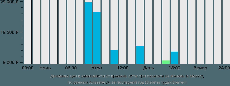 Динамика цен в зависимости от времени вылета из Женевы в Малагу