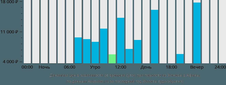 Динамика цен в зависимости от времени вылета из Женевы в Афины