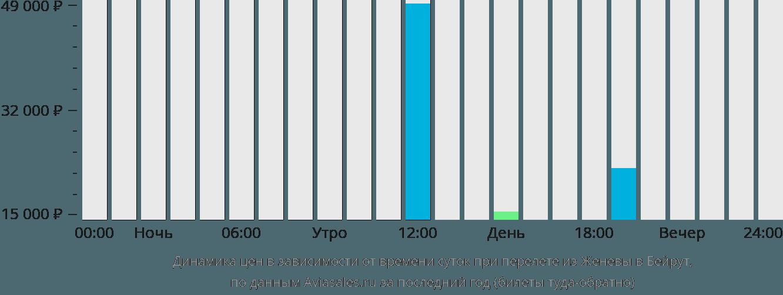 Динамика цен в зависимости от времени вылета из Женевы в Бейрут