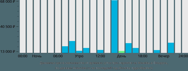 Динамика цен в зависимости от времени вылета из Женевы в Беларусь