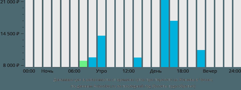 Динамика цен в зависимости от времени вылета из Женевы в Чехию