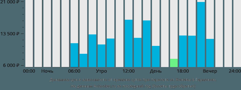 Динамика цен в зависимости от времени вылета из Женевы в Германию