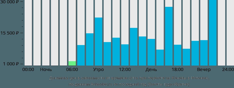 Динамика цен в зависимости от времени вылета из Женевы в Испанию