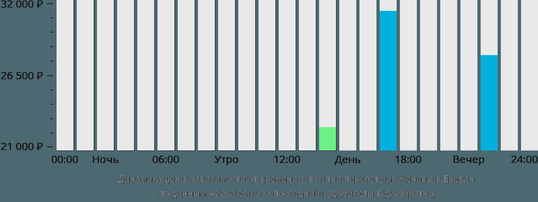 Динамика цен в зависимости от времени вылета из Женевы в Ереван