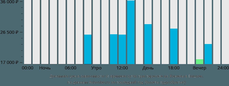 Динамика цен в зависимости от времени вылета из Женевы в Бишкек