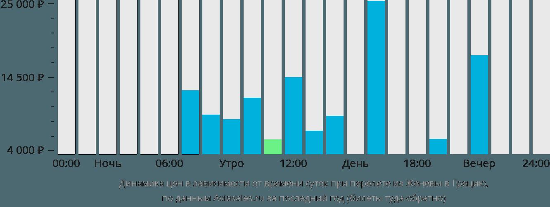 Динамика цен в зависимости от времени вылета из Женевы в Грецию