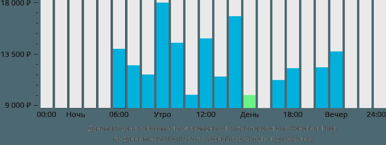 Динамика цен в зависимости от времени вылета из Женевы в Киев