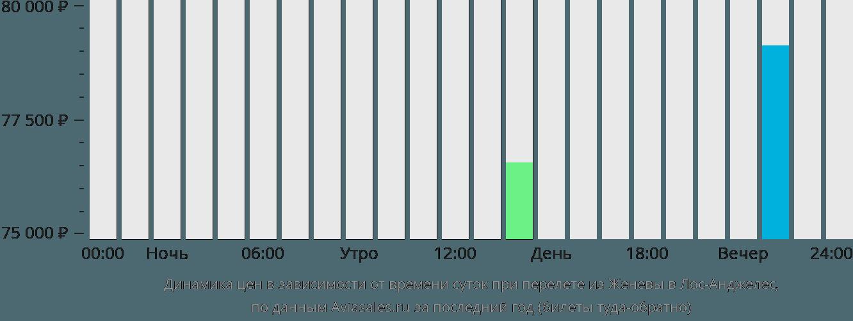 Динамика цен в зависимости от времени вылета из Женевы в Лос-Анджелес