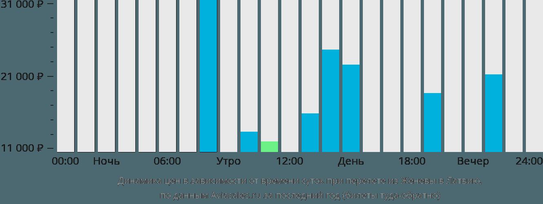 Динамика цен в зависимости от времени вылета из Женевы в Латвию
