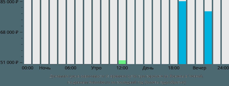 Динамика цен в зависимости от времени вылета из Женевы в Ченнай