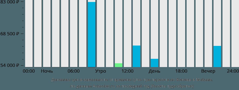 Динамика цен в зависимости от времени вылета из Женевы в Майами